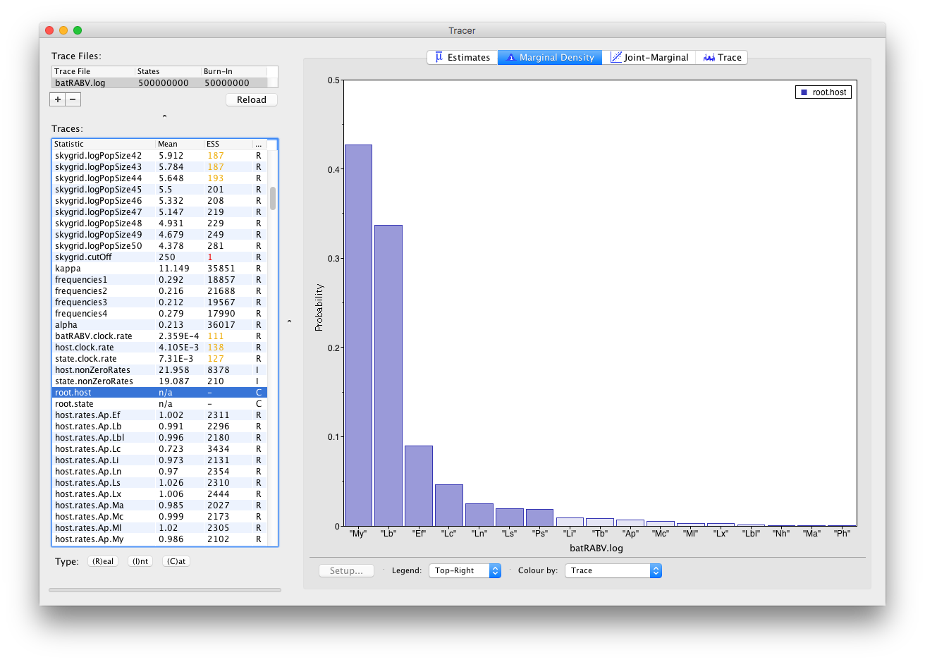 Analysing Beast Output Using Tracer Documentation As Curve For Jfets Displays Content From Electronic Design Histograms Are Used To Visualize A Parameter Of The Categorical Type